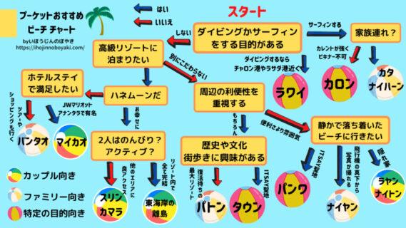 プーケットのビーチ選びチャート